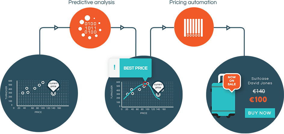 WooCommerce Predictive Pricing by Machine Learning