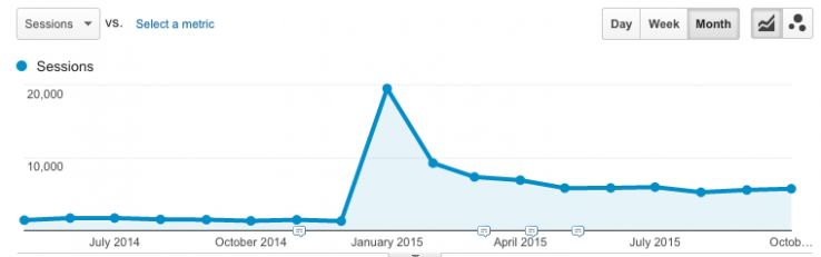 Fresh Content creates spikes in organic traffic