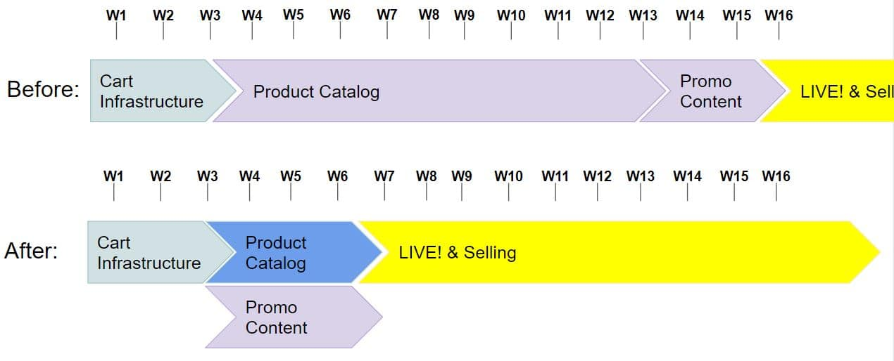 Thanks to our way to Translate Product Descriptions by Machine Learning, we reduced Market roll out from 16 to 6 weeks!